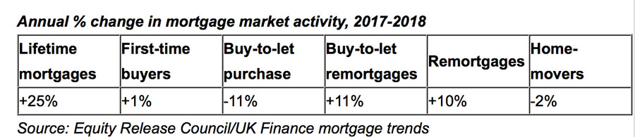 surge in Lifetime Mortgages